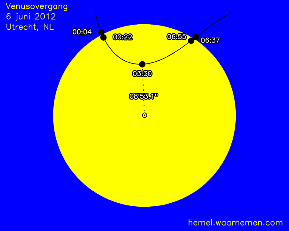 Map of the Venus transition in horizontal coordinates